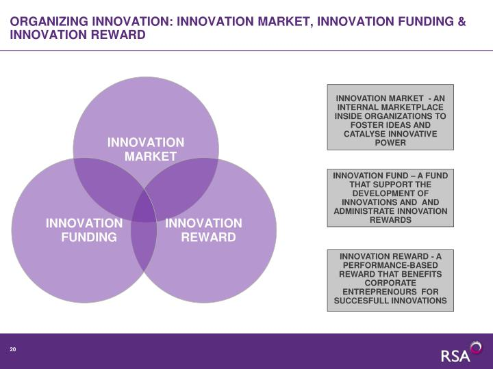 ORGANIZING INNOVATION: INNOVATION MARKET, INNOVATION FUNDING & INNOVATION REWARD