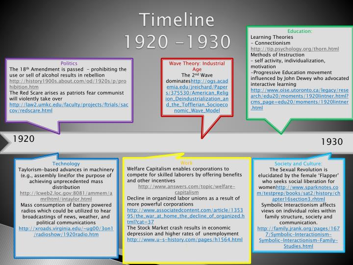 timeline of sex education jpg 1152x768