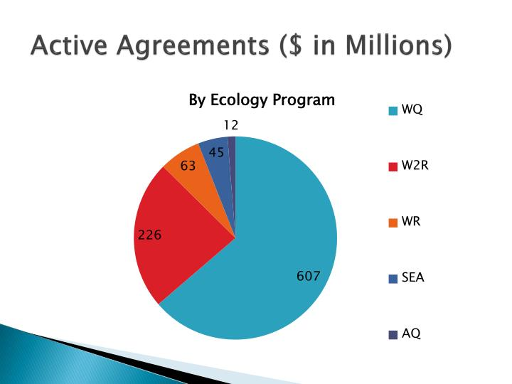 Active agreements in millions