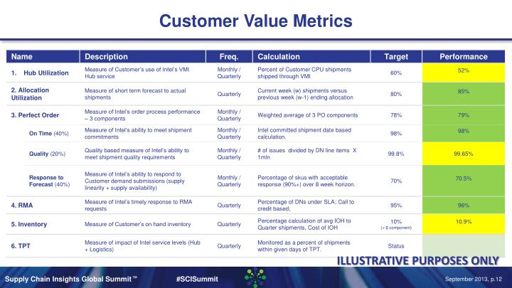 Customer Value Metrics