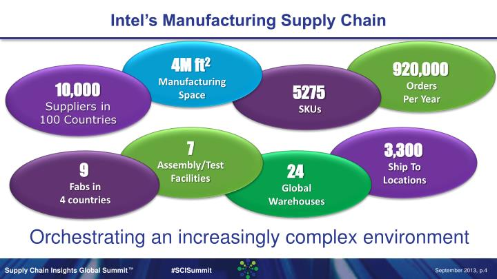 Intel's Manufacturing Supply Chain