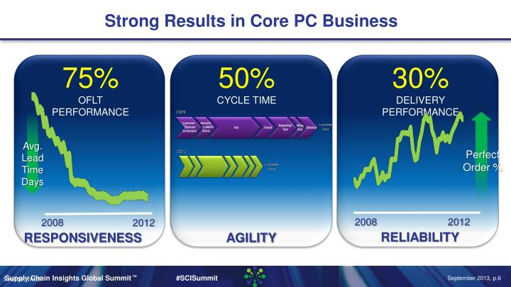 Strong Results in Core PC Business