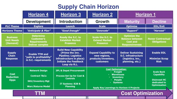 Supply Chain Horizon