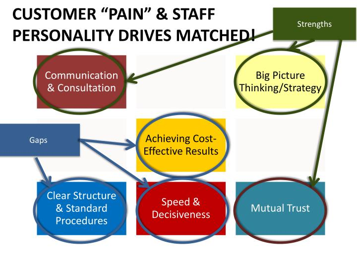 "CUSTOMER ""PAIN"" & STAFF"