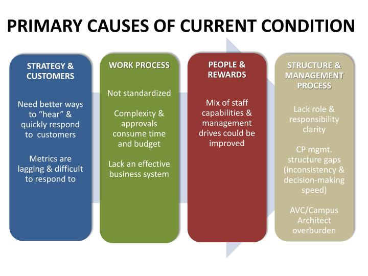 PRIMARY CAUSES OF CURRENT CONDITION