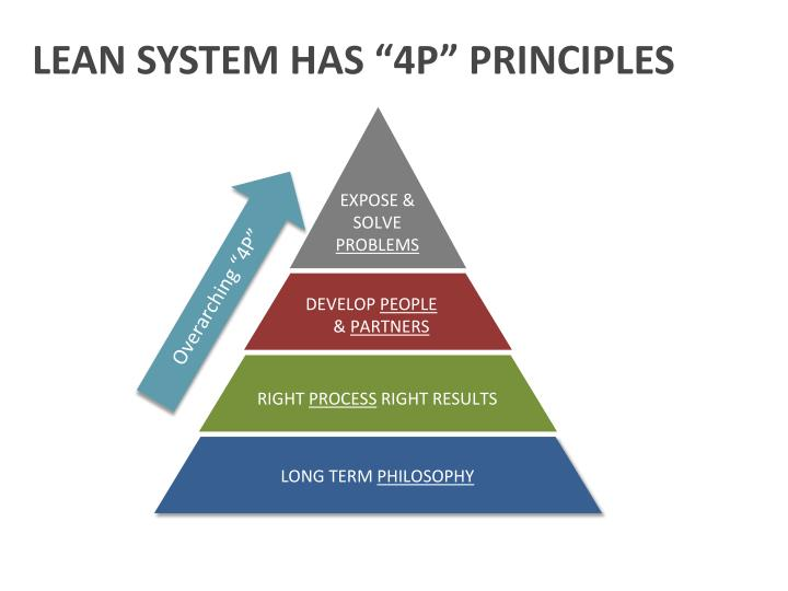 "LEAN SYSTEM HAS ""4P"" PRINCIPLES"