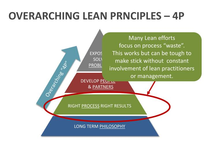 OVERARCHING LEAN PRNCIPLES – 4P