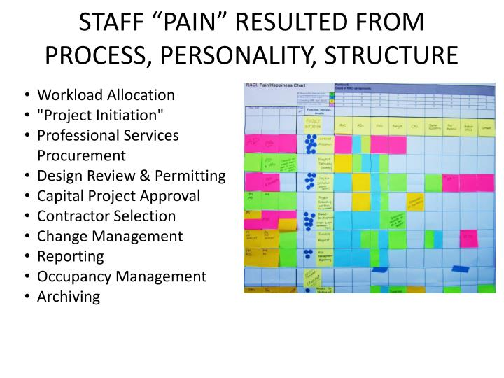 "STAFF ""PAIN"" RESULTED FROM PROCESS, PERSONALITY, STRUCTURE"