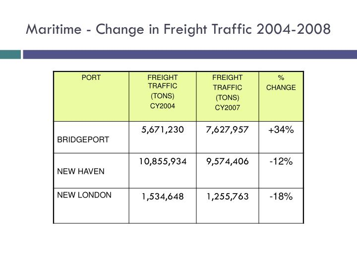 Maritime - Change in Freight Traffic 2004-2008