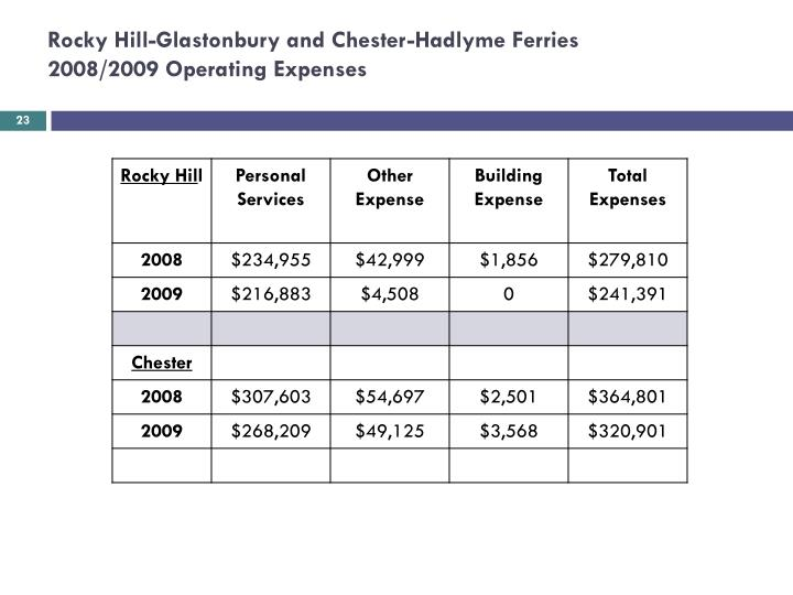 Rocky Hill-Glastonbury and Chester-Hadlyme Ferries