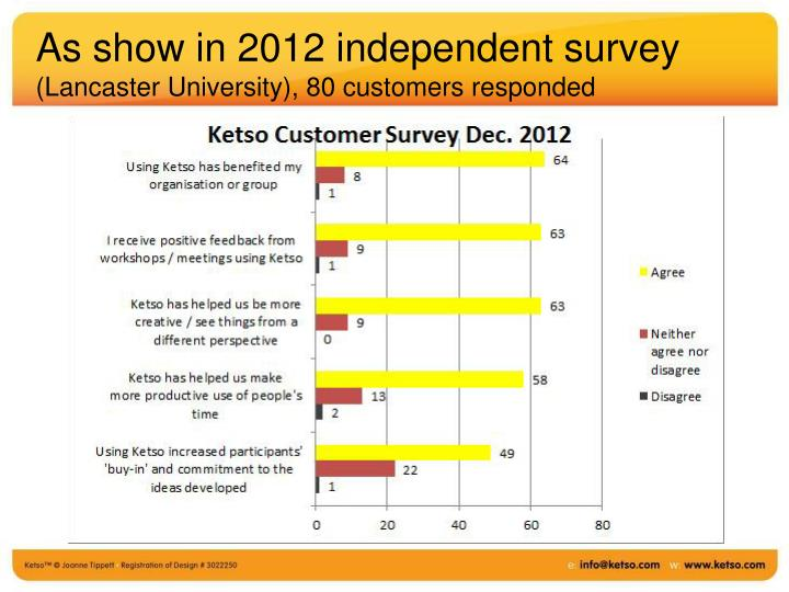 As show in 2012 independent survey