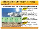 think together effectively the ketso approach3