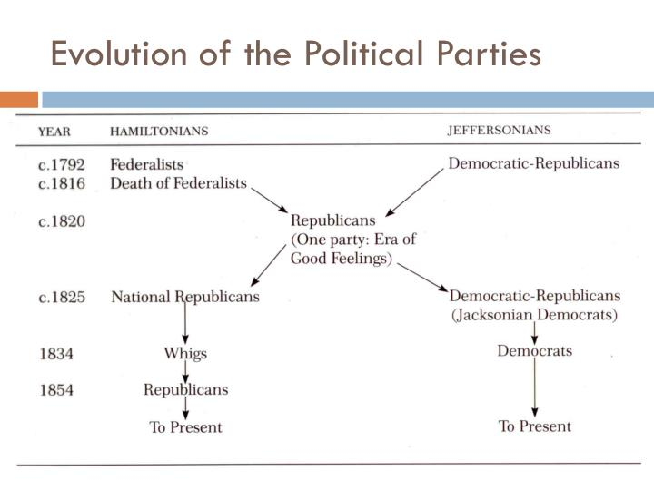 Evolution of the Political Parties