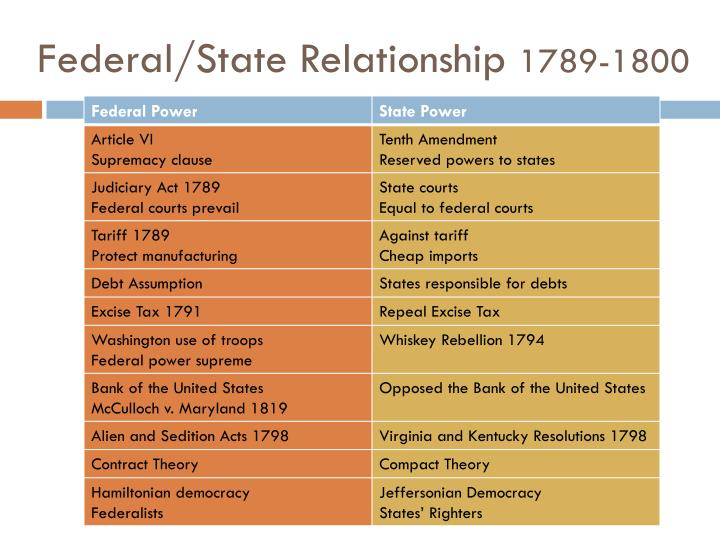 Federal/State Relationship