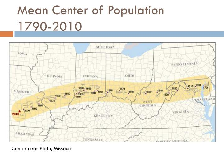 Mean Center of Population