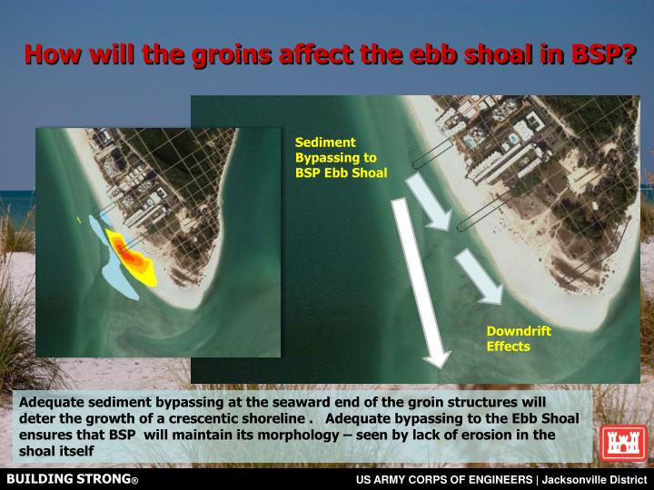 How will the groins affect the ebb shoal in BSP?