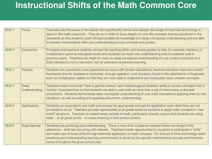 Instructional Shifts of the Math Common Core