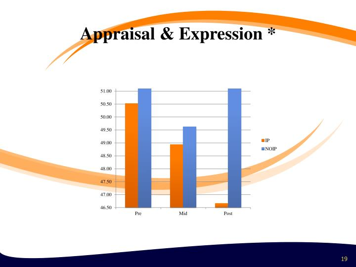 Appraisal & Expression *