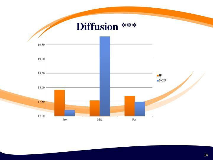 Diffusion ***