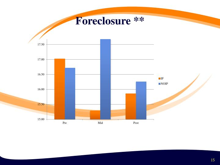 Foreclosure **