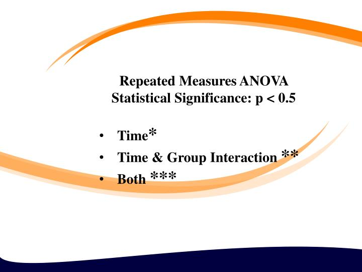 Repeated Measures ANOVA Statistical