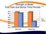 strength of belief first year and senior time periods