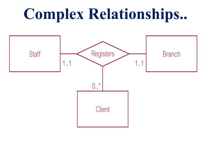 Complex Relationships..