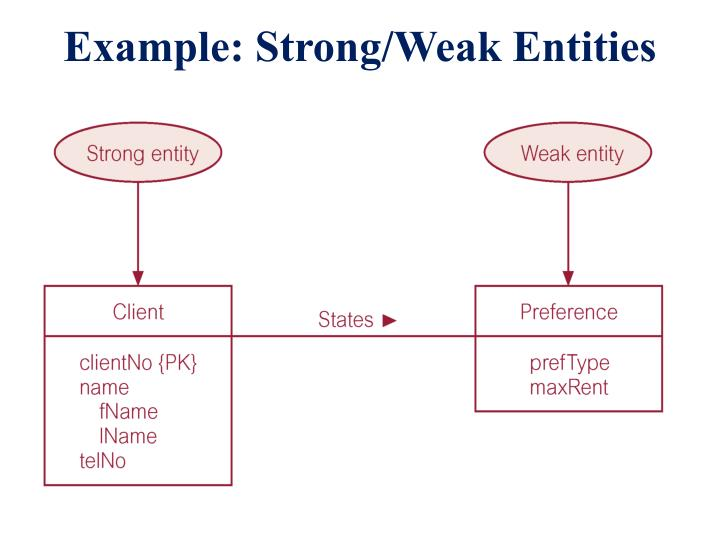 Example: Strong/Weak Entities