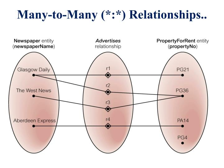 Many-to-Many (*:*) Relationships..