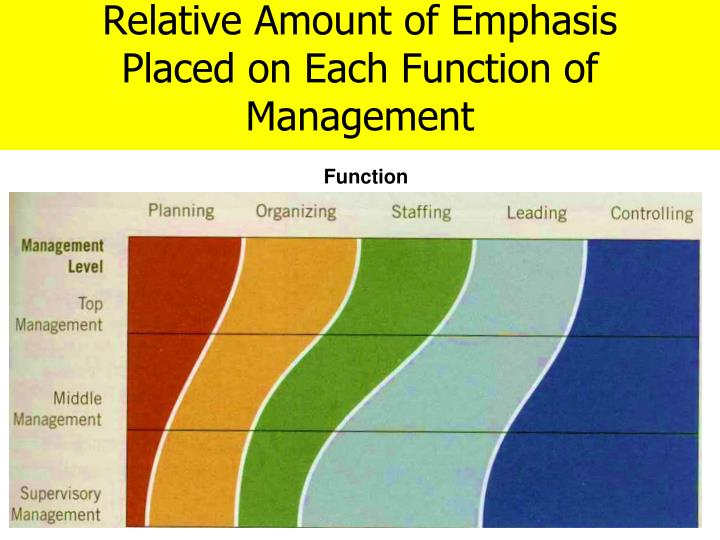 Relative Amount of Emphasis Placed on Each Function of Management
