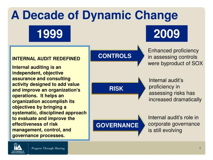 A Decade of Dynamic Change