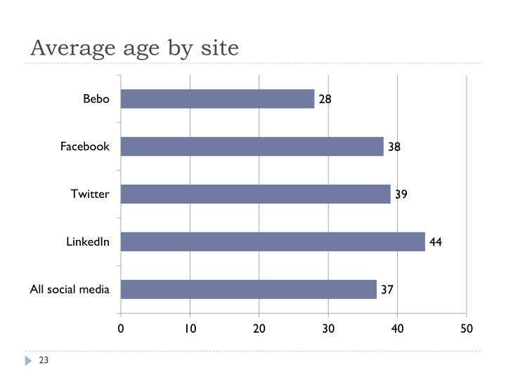 Average age by site