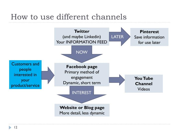 How to use different channels