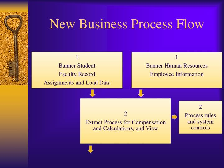 New Business Process Flow