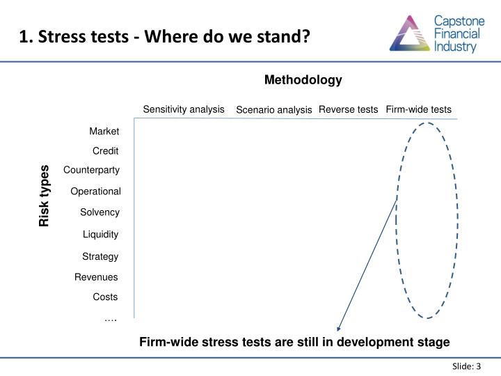 1. Stress tests - Where do we stand?