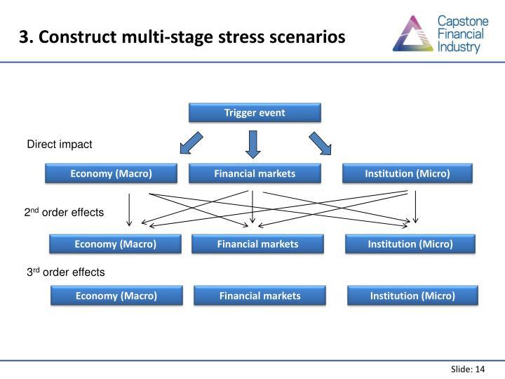3. Construct multi-stage stress scenarios