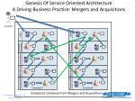 genesis of service oriented architecture a driving business practice mergers and acquisitions
