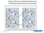 genesis of service oriented architecture a driving business practice outsourcing