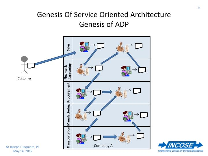 Genesis Of Service Oriented Architecture