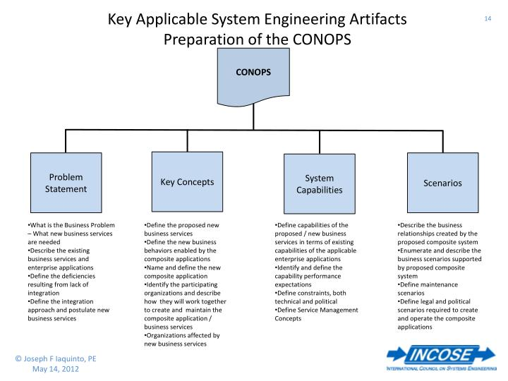 Key Applicable System Engineering Artifacts