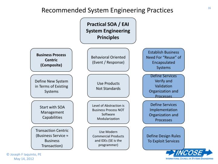 Recommended System Engineering Practices
