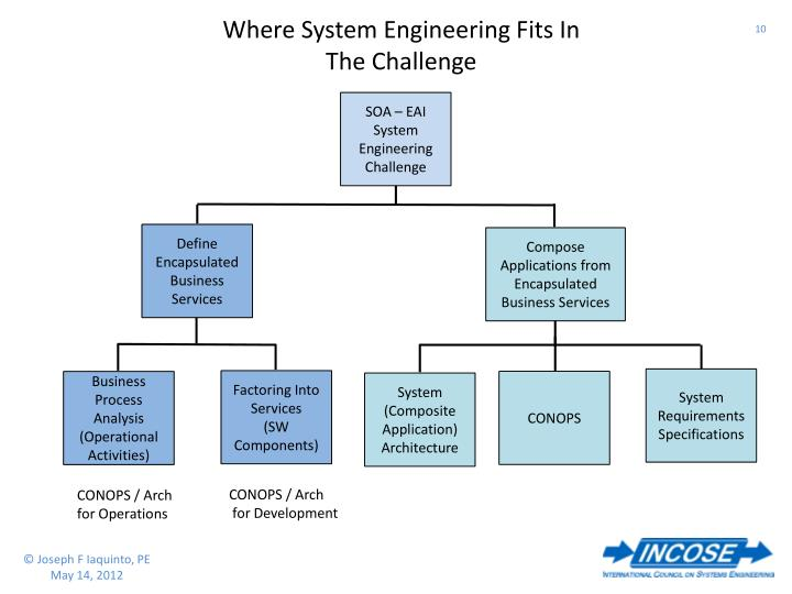 Where System Engineering Fits In