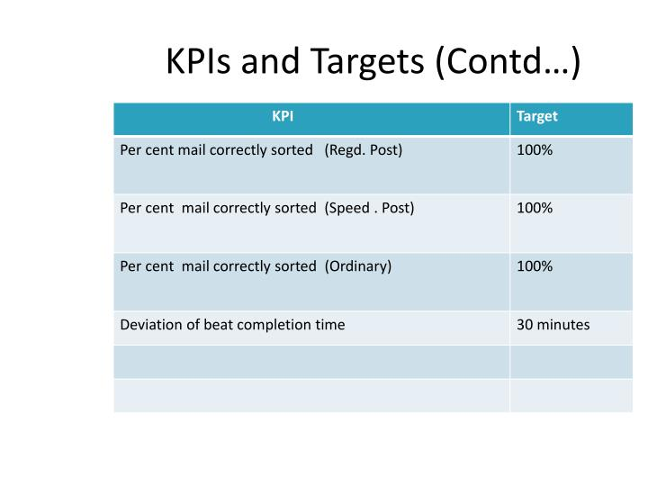 KPIs and Targets (