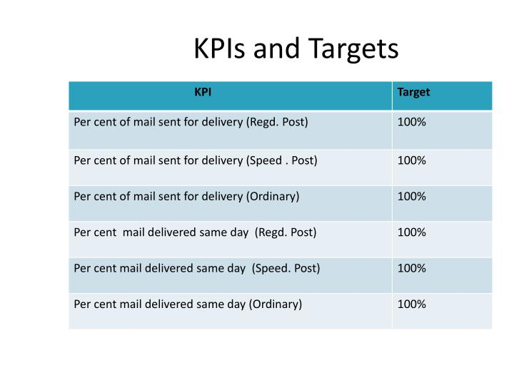 KPIs and Targets
