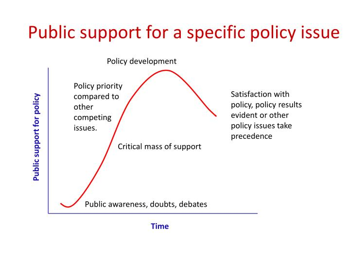 Public support for a specific policy issue