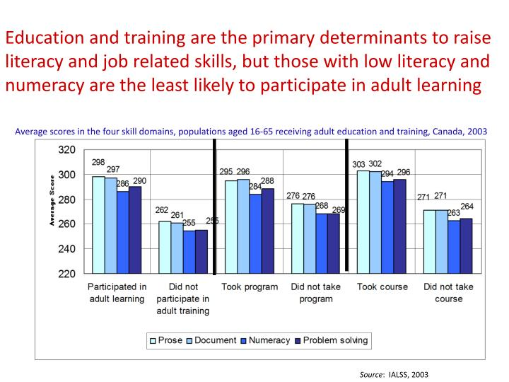 Education and training are the primary determinants to raise literacy and job related skills, but those with low literacy and numeracy are the least likely to participate in adult learning