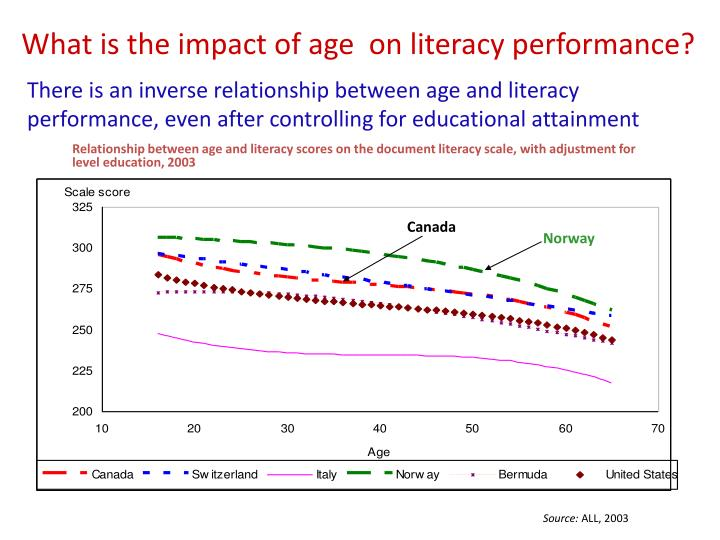What is the impact of age  on literacy performance?