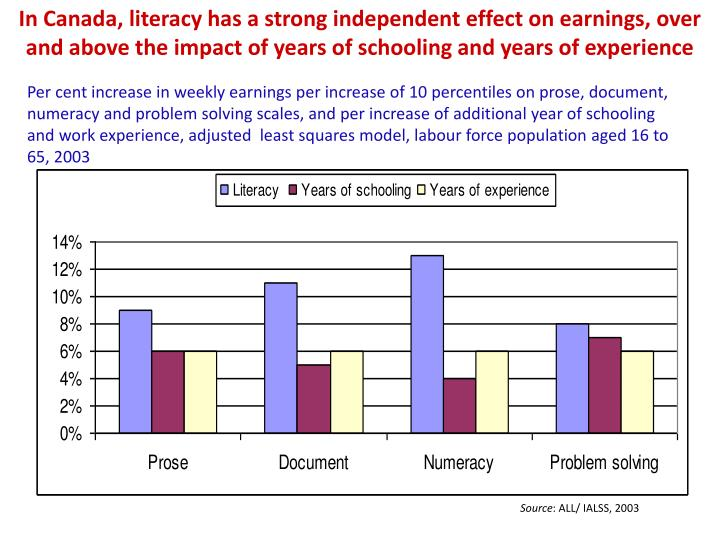 In Canada, literacy has a strong independent effect on earnings, over and above the impact of years of schooling and years of experience