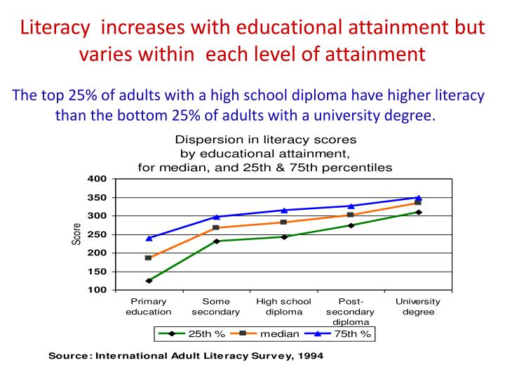 Literacy  increases with educational attainment but varies within  each level of attainment