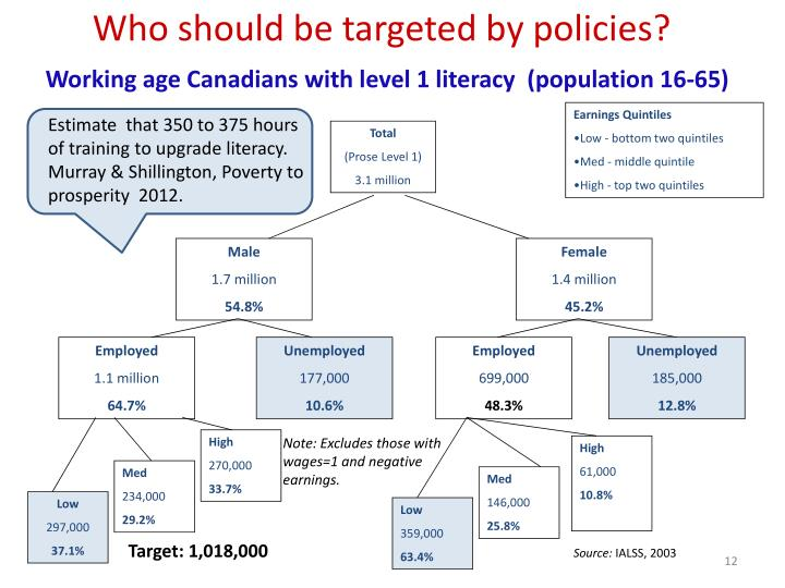 Who should be targeted by policies?